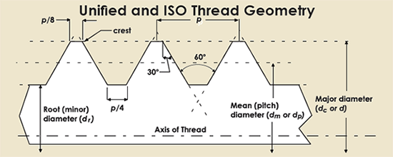 uni-iso-thread-geo